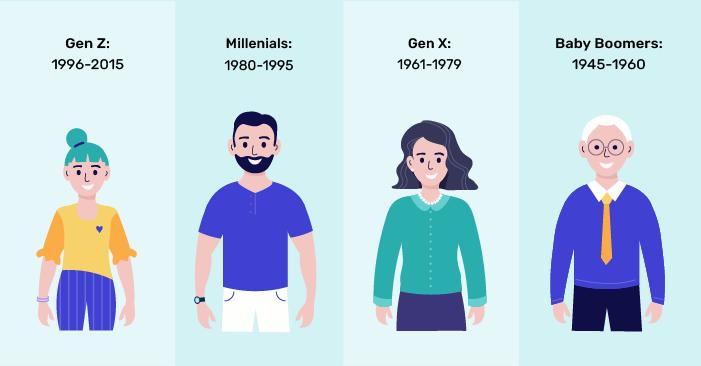 4 people representing a Gen Zeer, a Millenial, a Gen Xer and a Baby Boomer