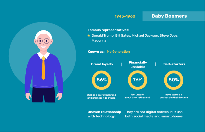 A part of an infographic about the relationship of a Baby Boomer with online services