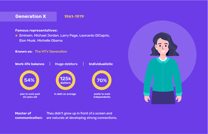 A part of an infographic about the relationship of a Gen Xer with online services