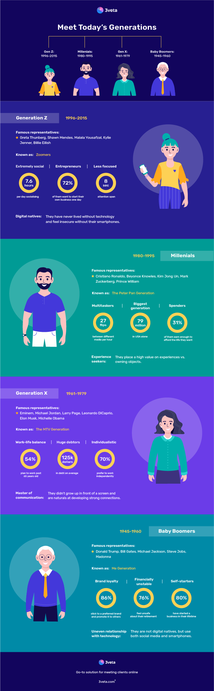 Meet Today's Generations and their relationship with online services Infographic
