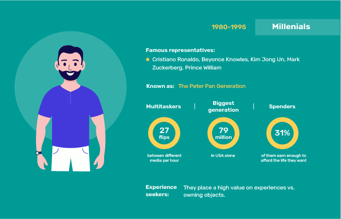 A part of an infographic about the relationship of a Millennial with online services