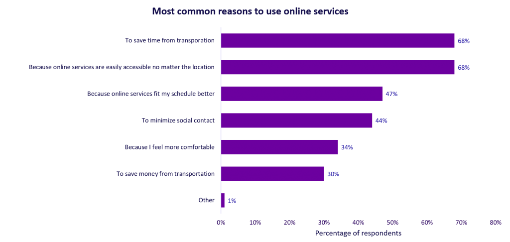 A chart shwoing: Most common reasons to use online services and why you should consider bringing your practice online.