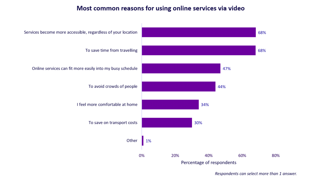 Most common reasons for using online services via video