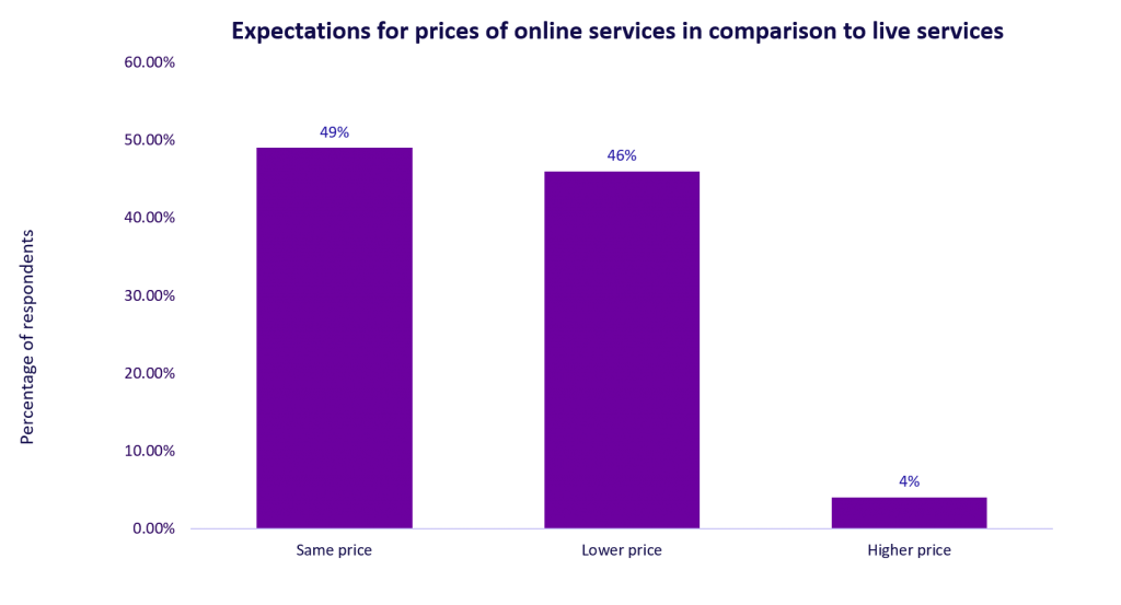 A chart showing: Expectations for prices of online services in comparison to live services